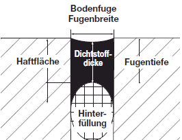 Silikonfugen Ziehen Anleitung Baustoffhandel Nrw Daniel Maas Kevelaer